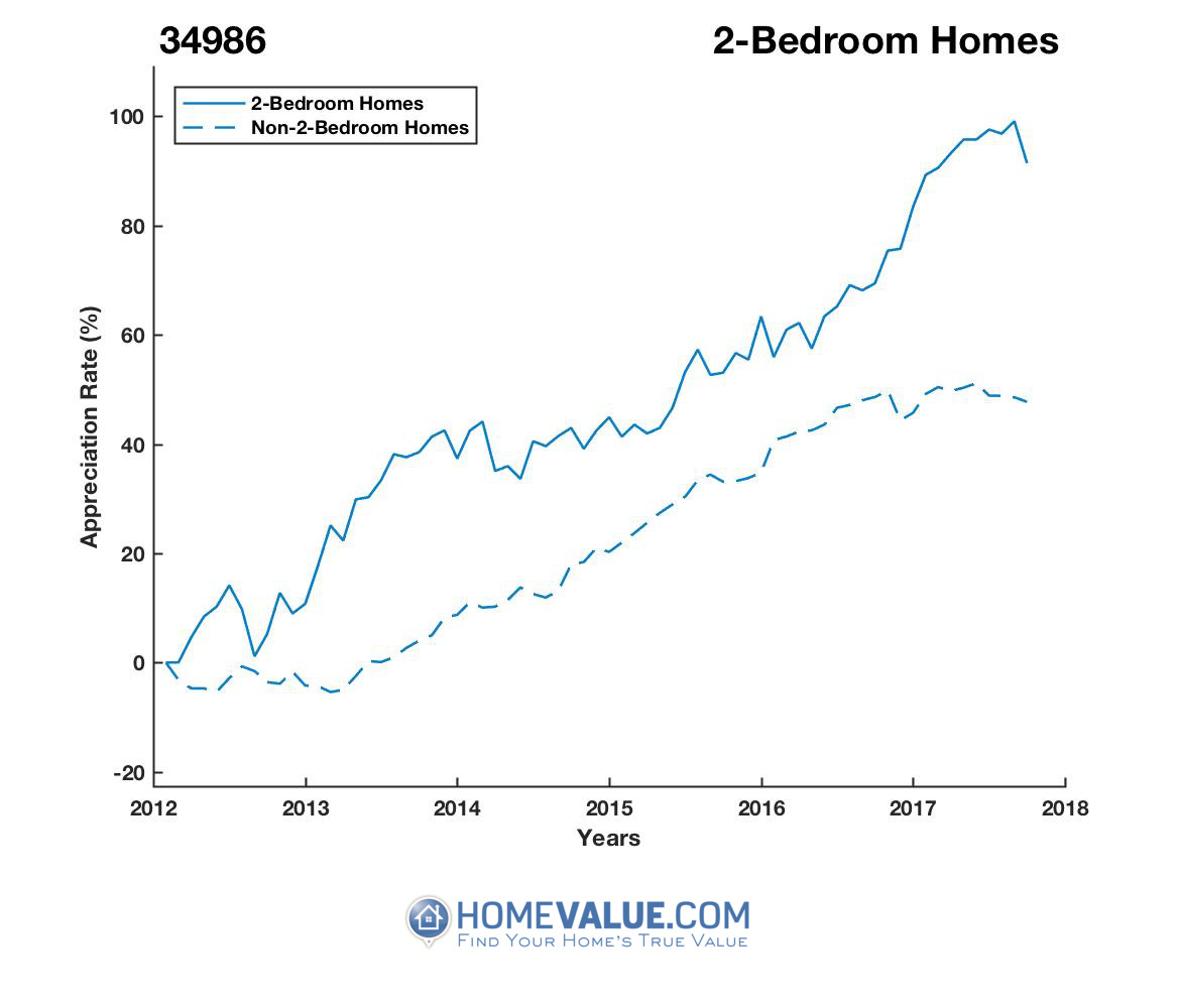 2 Bedrooms Homes have appreciated 29% faster since 09/15/2012.