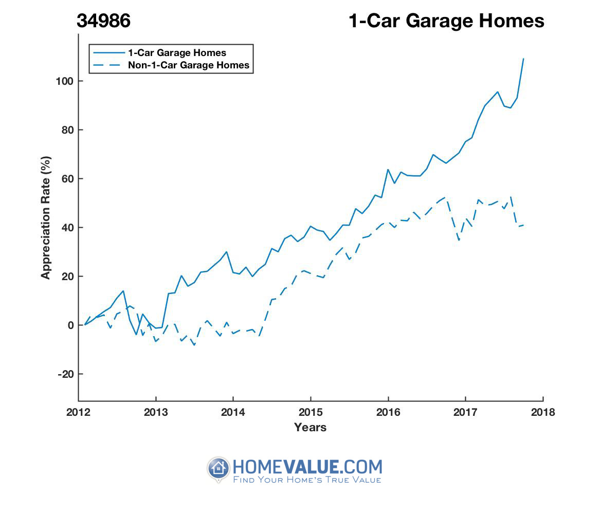 1 Car Garage Homes have appreciated 83% faster since 09/15/2012.