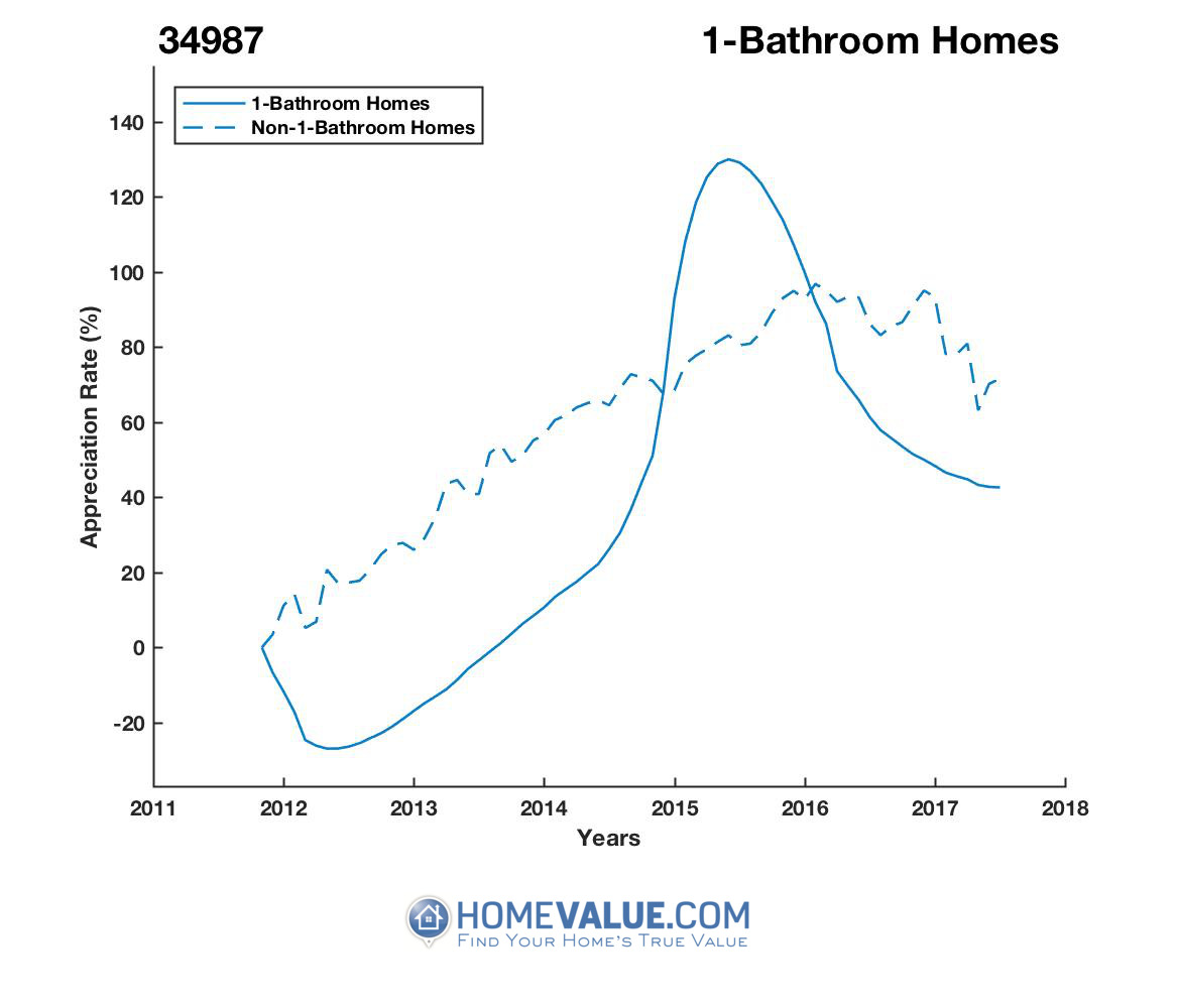 1 Bathroom Homes have appreciated 48% faster since 09/15/2012.