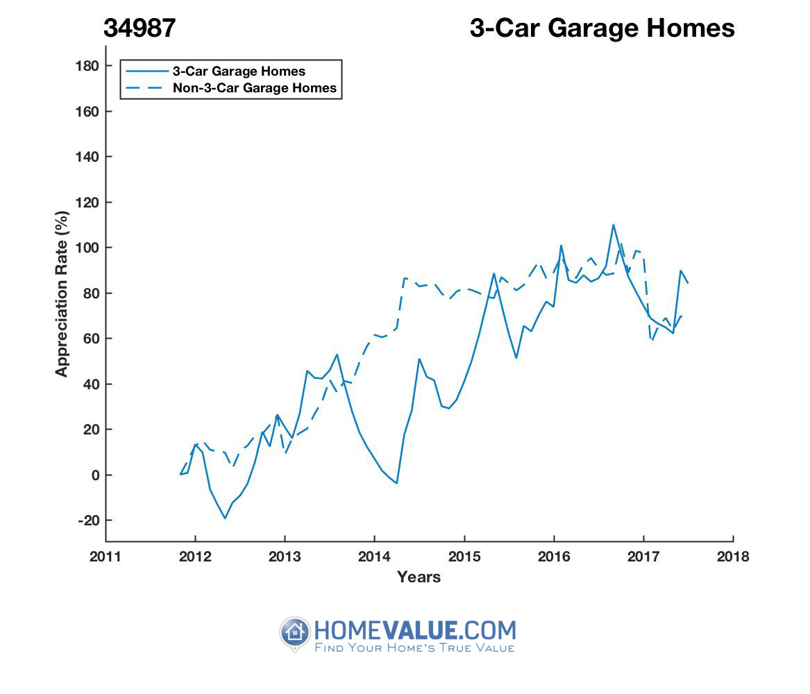 3 Car Garage Homes have appreciated 72% faster since 03/15/2014.