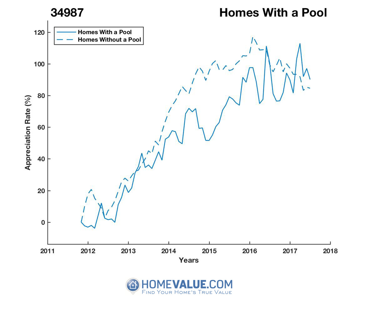 1 Homes With A Pool Homes have appreciated 33% faster since 09/15/2014.