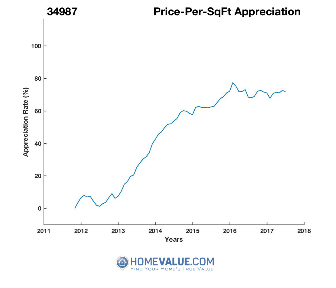 Average Price Per Sq.Ft. 34987