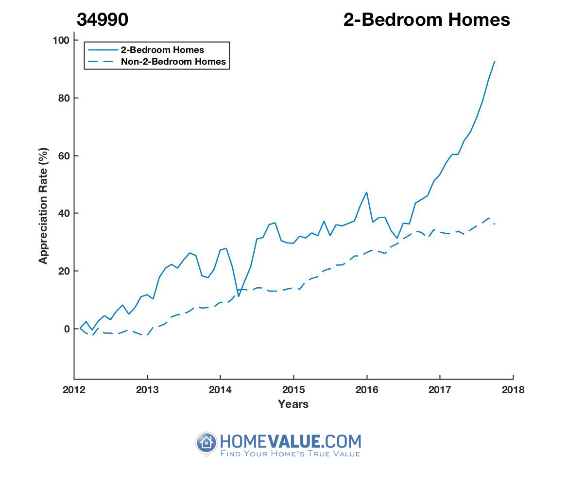 2 Bedrooms Homes have appreciated 55% faster since 03/15/2012.
