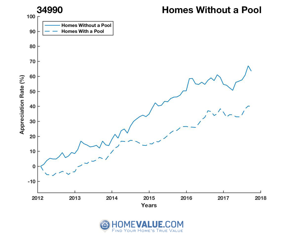 Homes Without A Pool Homes have appreciated 12% faster since 03/15/2014.
