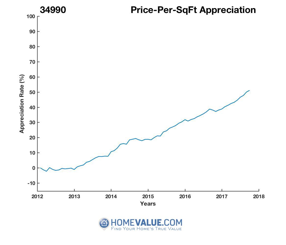 Average Price Per Sq.Ft. 34990