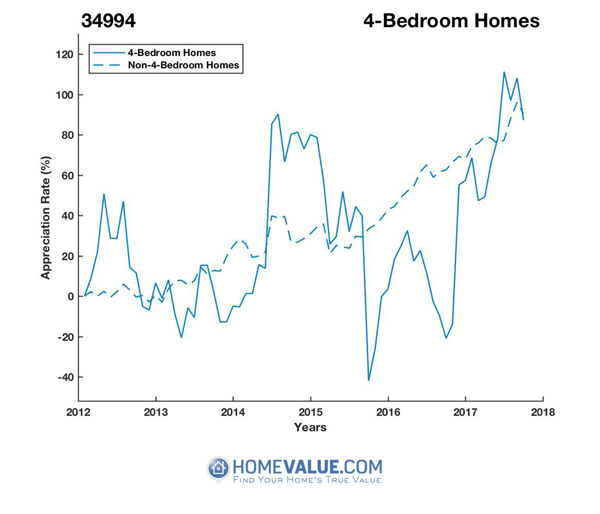 4 Bedrooms Homes have appreciated 2.8x faster since 09/15/2015.