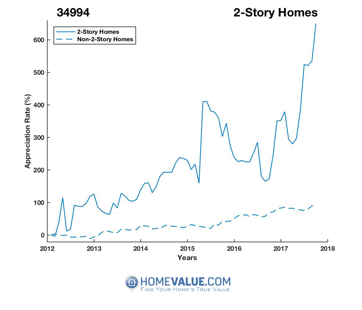 2 Stories Homes have appreciated 4.6x faster since 03/15/2012.