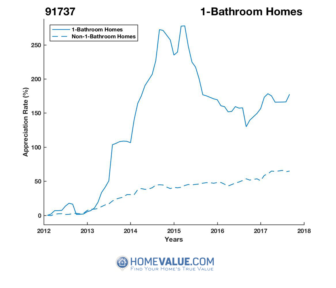 1 Bathroom Homes have appreciated 2.1x faster since 02/15/2012.