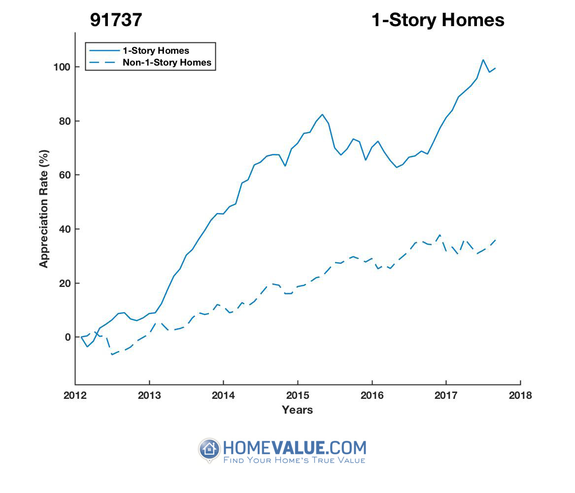 1 Story Homes have appreciated 72% faster since 02/15/2012.