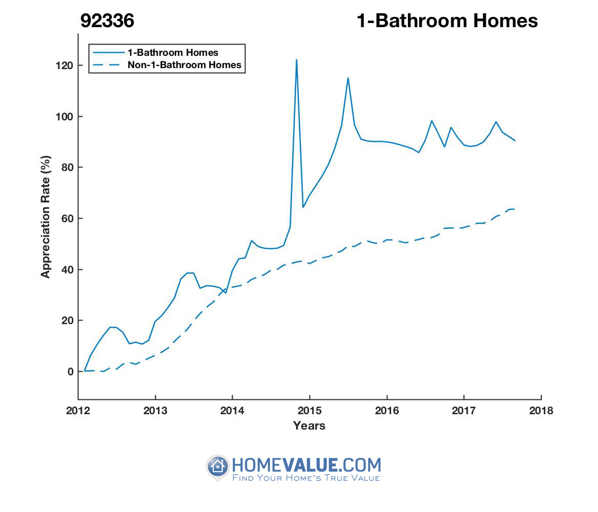1 Bathroom Homes have appreciated 16% faster since 02/15/2012.