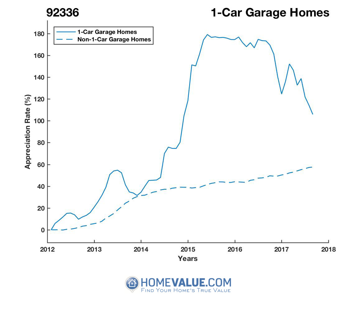 1 Car Garage Homes have appreciated 37% faster since 02/15/2012.