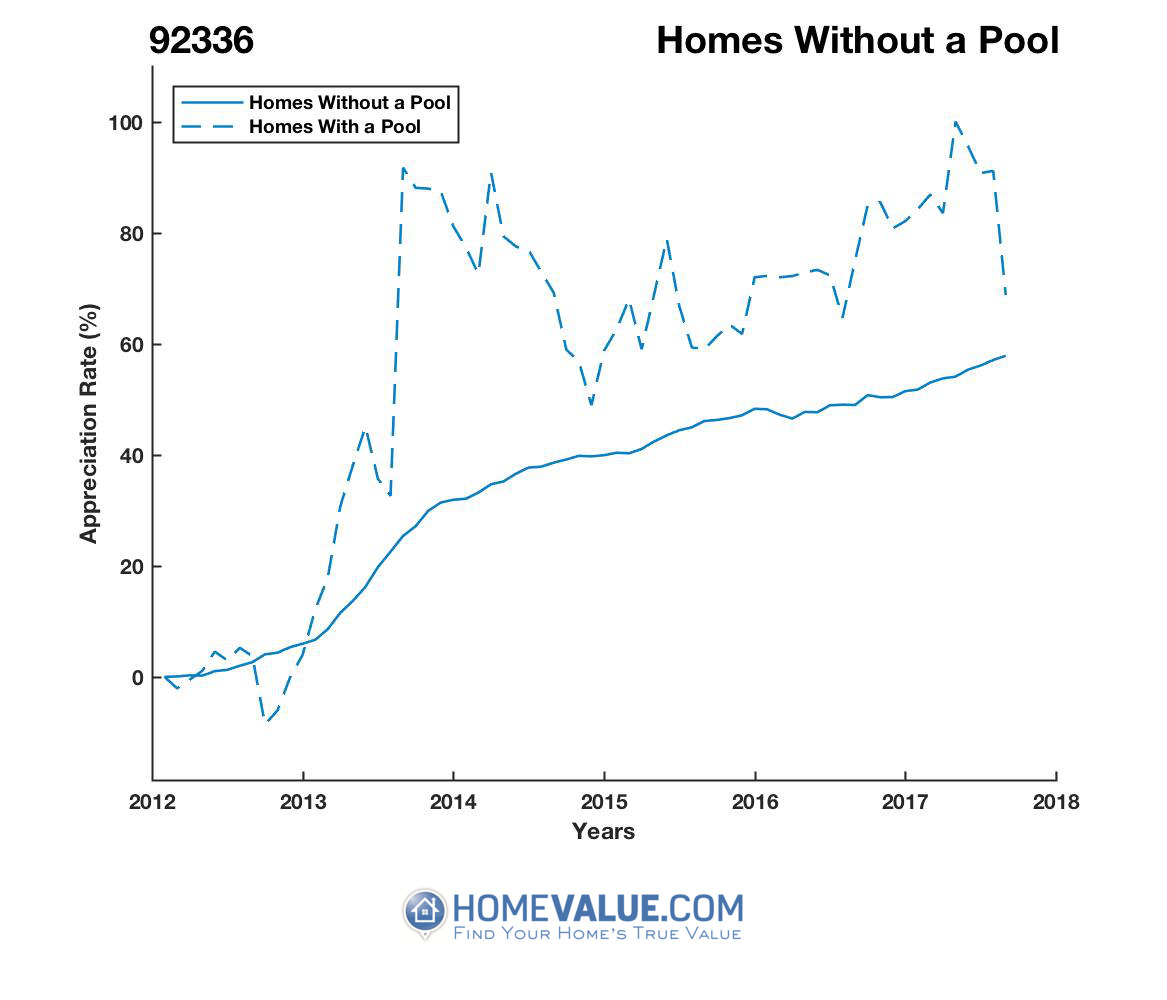 Homes Without A Pool Homes have appreciated 38% faster since 08/15/2013.