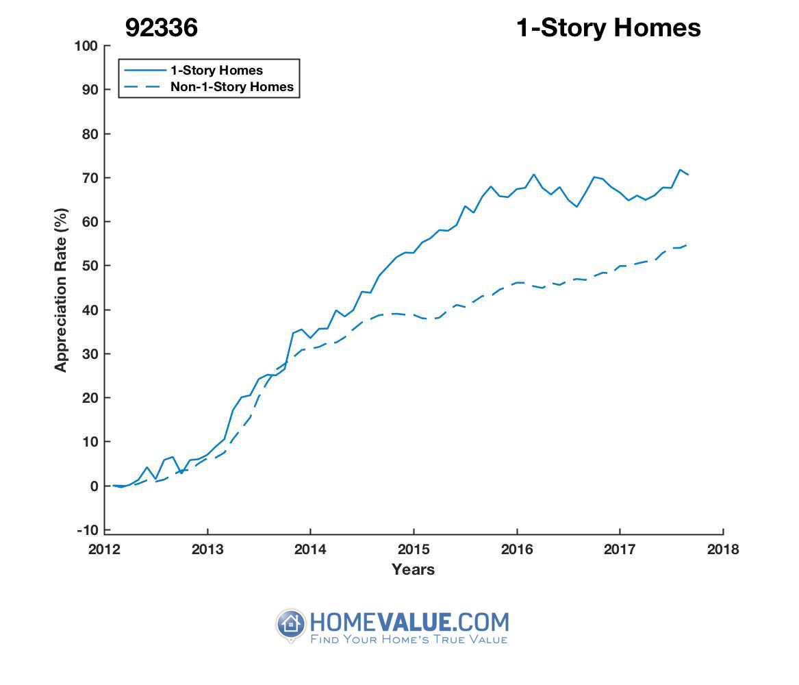 1 Story Homes have appreciated 16% faster since 02/15/2012.